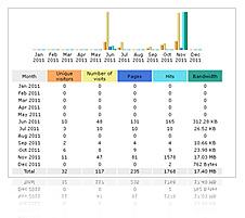 Como crear sesiones en php y mysql